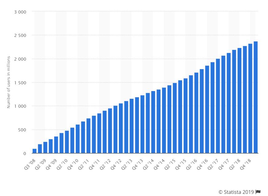 facebook user statistics swan media